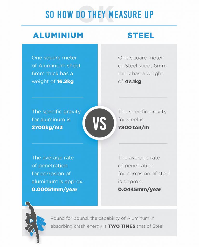Battle of the metals: steel and aluminium go toe to toe